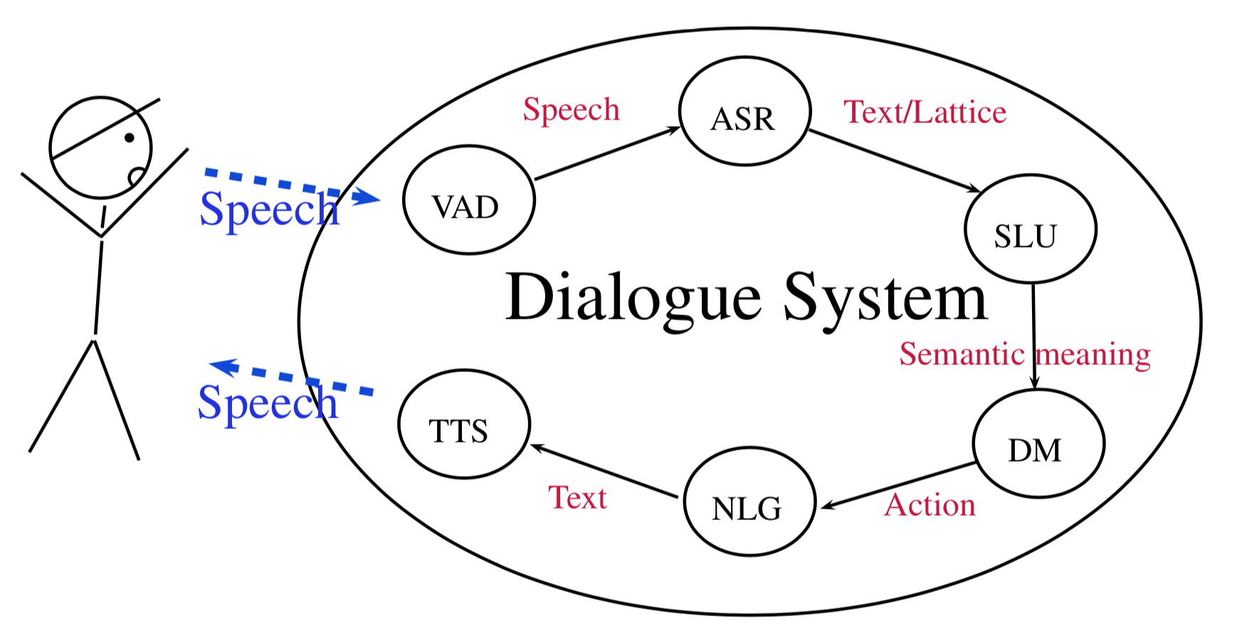 Sketch of voice dialogue system architecture :)